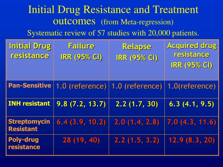 Initial Drug Resistance and Treatment outcomes
