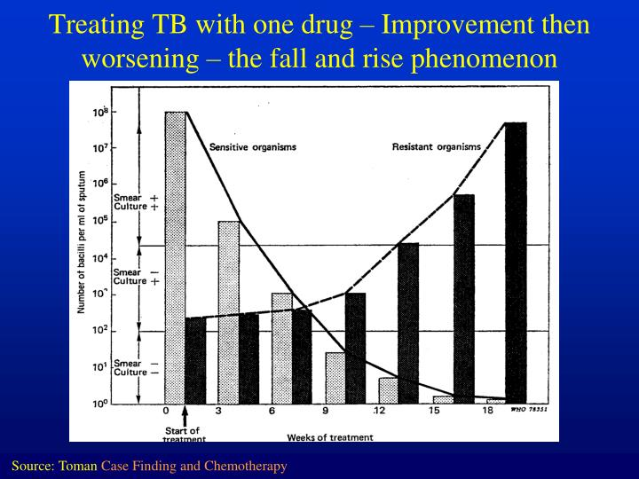 Treating TB with one drug – Improvement then worsening – the fall and rise phenomenon