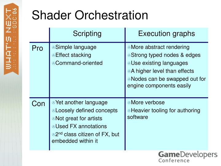 Shader Orchestration