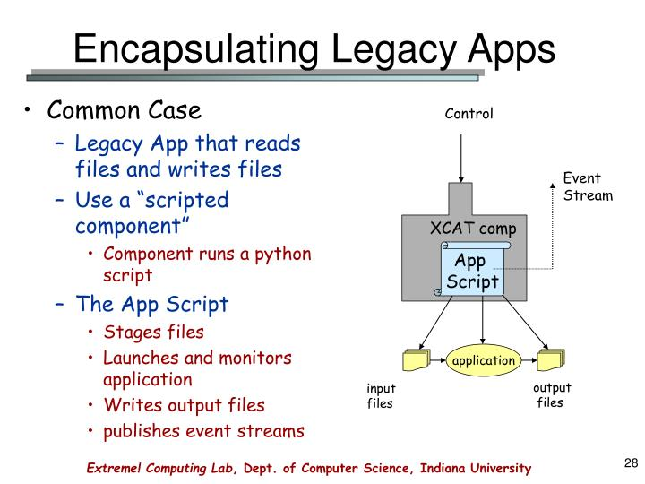 Encapsulating Legacy Apps
