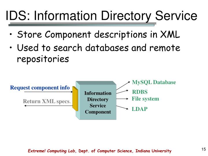 IDS: Information Directory Service