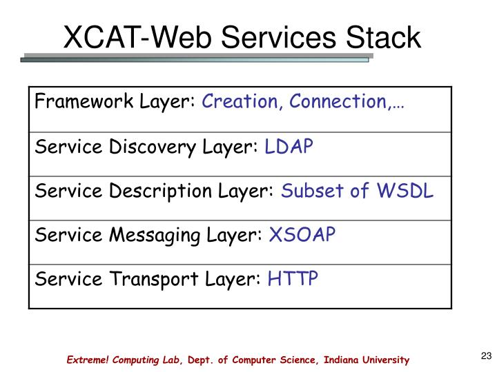 XCAT-Web Services Stack