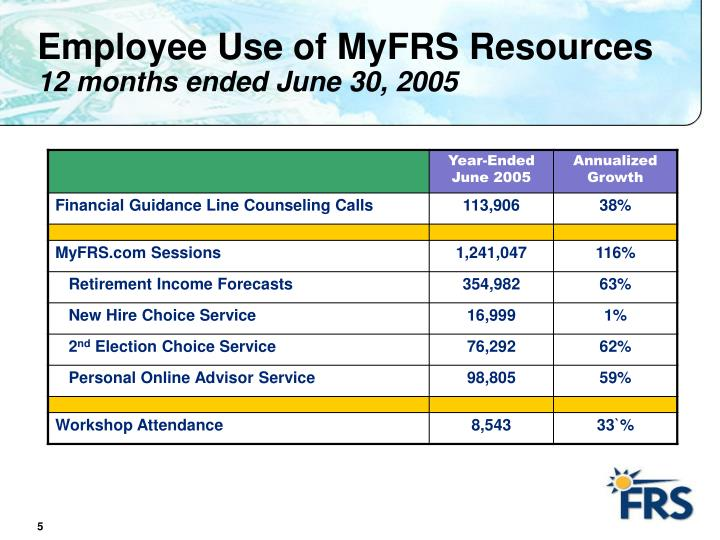 Employee Use of MyFRS Resources