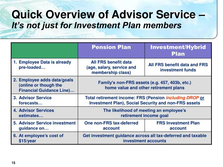 Quick Overview of Advisor Service –