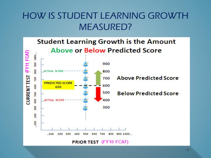 How is student learning growth measured?