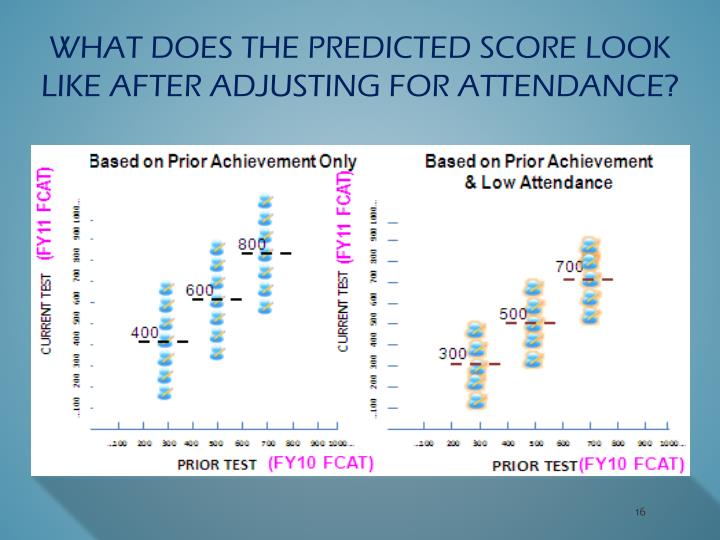 what does the predicted score look like after adjusting for attendance?
