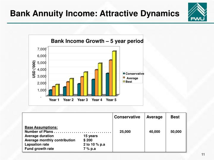 Bank Income Growth – 5 year period