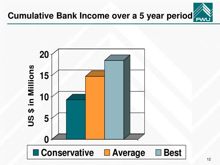 Cumulative Bank Income over a 5 year period