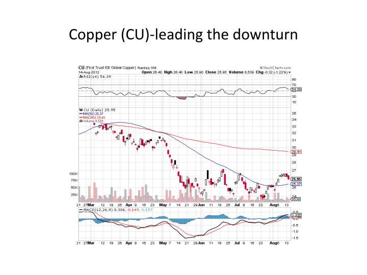 Copper (CU)-leading the downturn