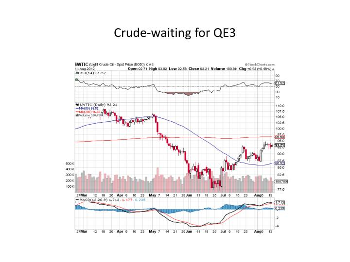 Crude-waiting for QE3