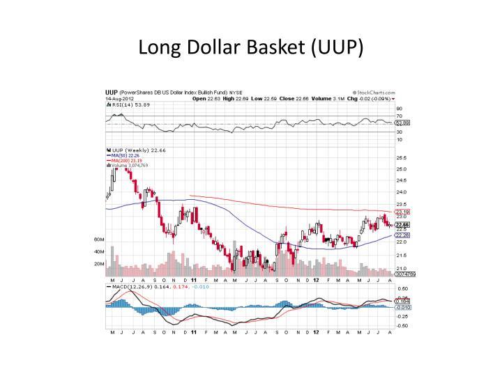 Long Dollar Basket (UUP)