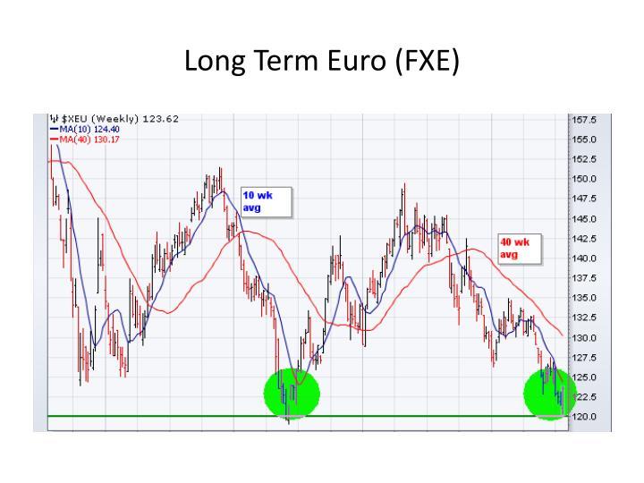 Long Term Euro (FXE)
