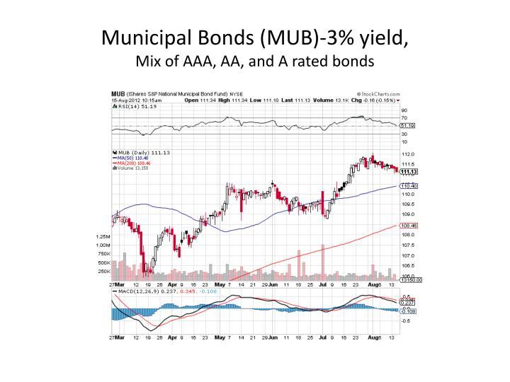Municipal Bonds (MUB)-3% yield,