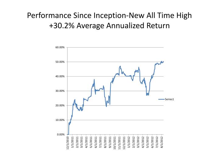Performance Since Inception-New All Time High