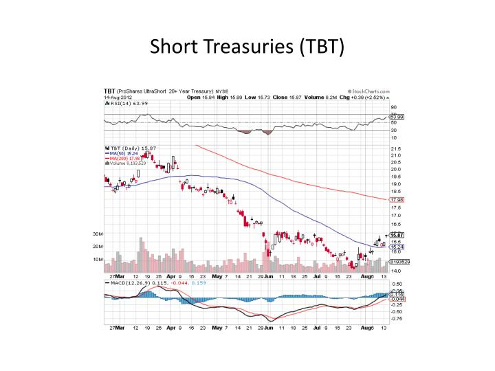 Short Treasuries (TBT)
