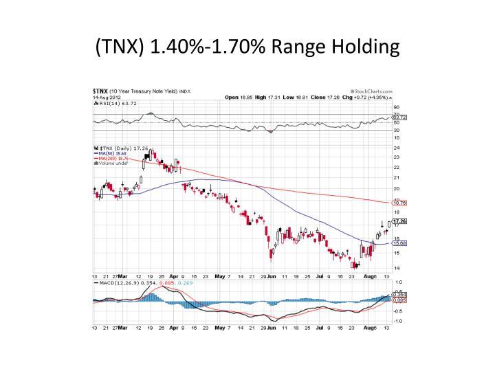(TNX) 1.40%-1.70% Range Holding