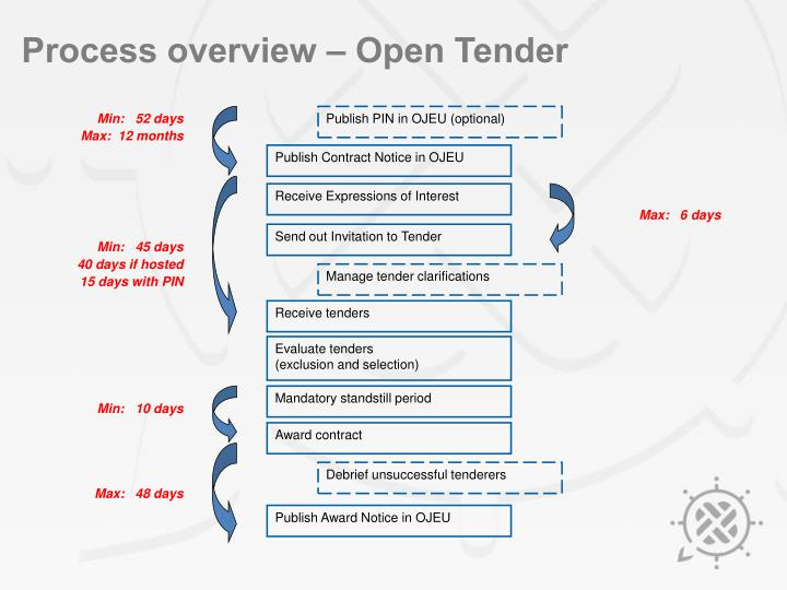 Process overview – Open Tender