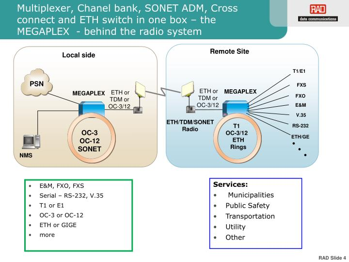 Multiplexer, Chanel bank, SONET ADM, Cross connect and ETH switch in one box – the MEGAPLEX  - behind the radio system