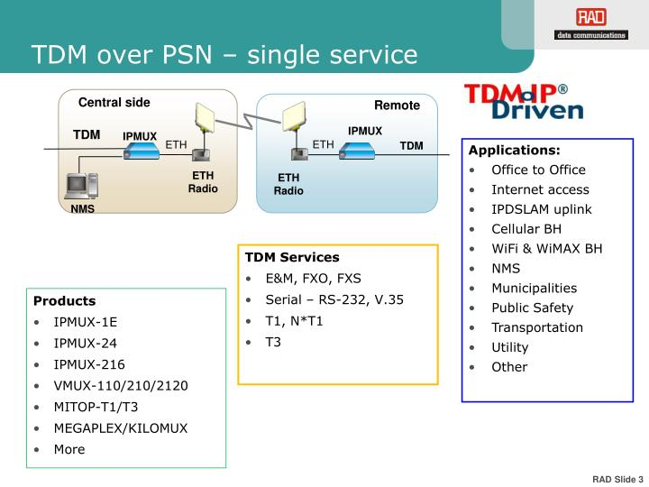 TDM over PSN – single service