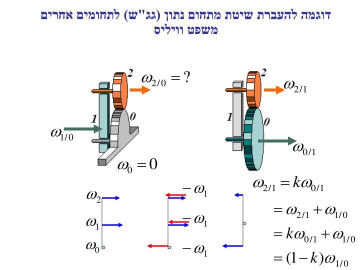 """דוגמה להעברת שיטת מתחום נתון (גג""""ש) לתחומים אחרים"""