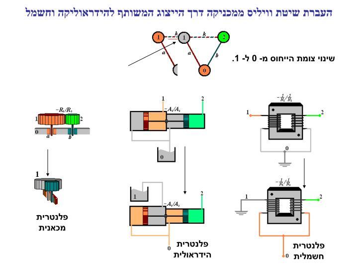 העברת שיטת וויליס ממכניקה דרך הייצוג המשותף להידראוליקה וחשמל
