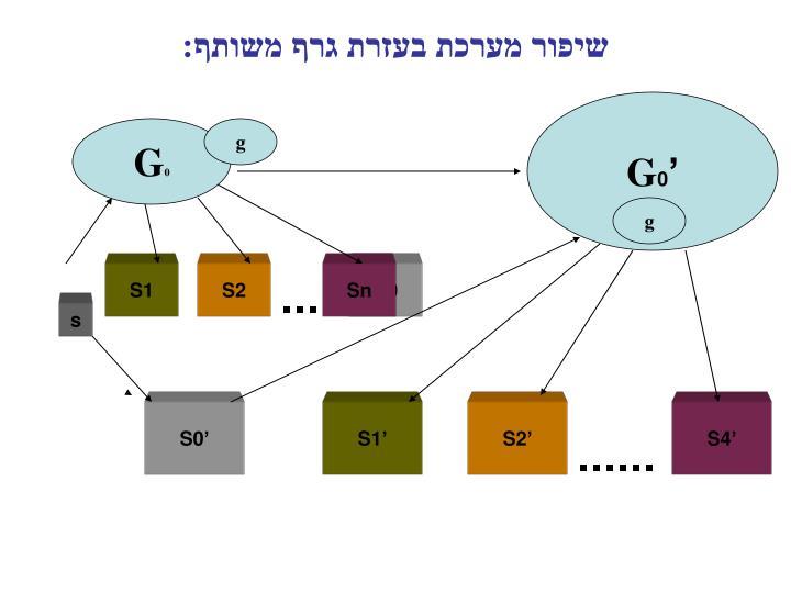 שיפור מערכת בעזרת גרף משותף: