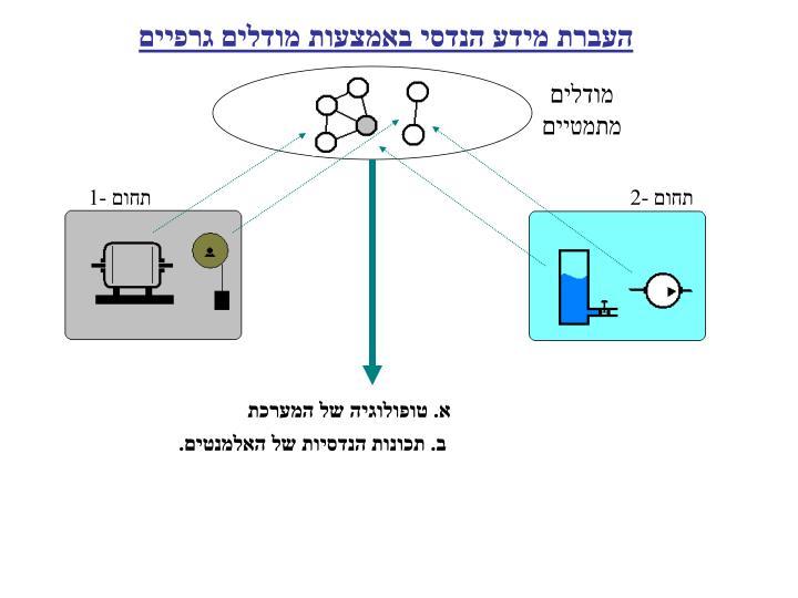 העברת מידע הנדסי באמצעות מודלים גרפיים