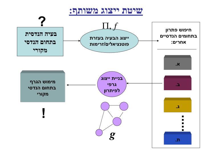 שיטת ייצוג משותף: