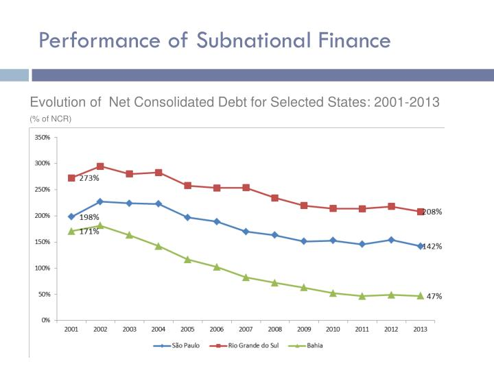 Performance of Subnational Finance
