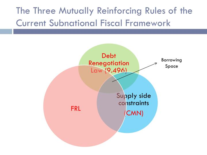 The Three Mutually Reinforcing Rules of the Current Subnational Fiscal Framework