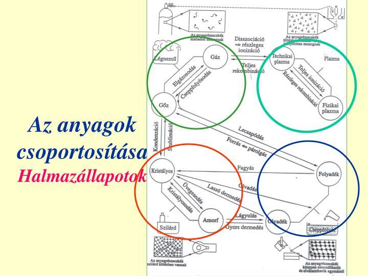 Az anyagok csoportosítása