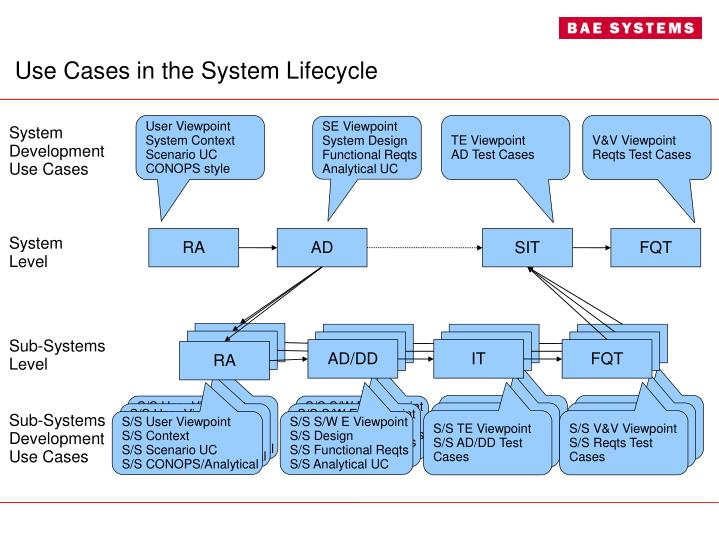 Use Cases in the System Lifecycle