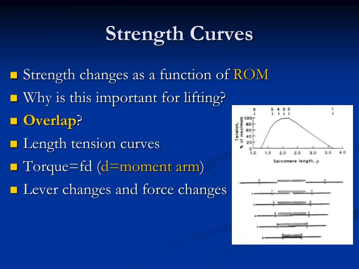 Strength Curves