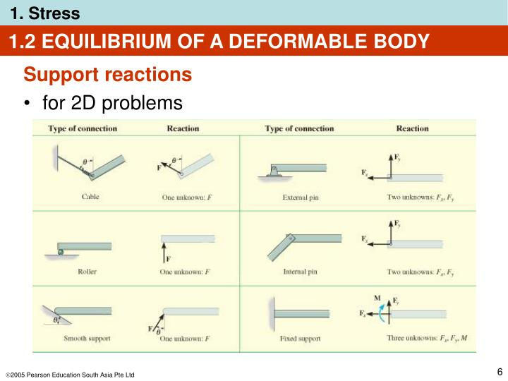 1.2 EQUILIBRIUM OF A DEFORMABLE BODY