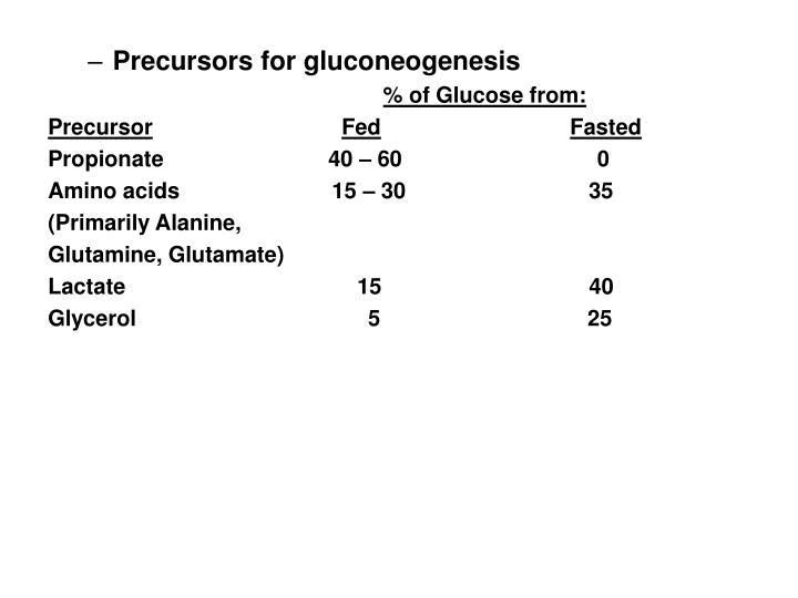 Precursors for gluconeogenesis