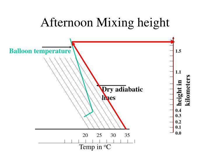 Balloon temperature