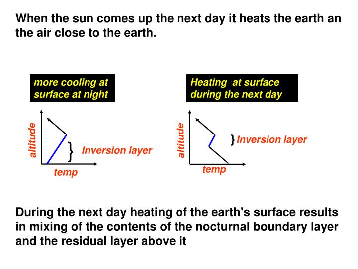 more cooling at surface at night