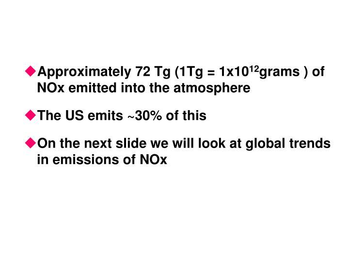 Approximately 72 Tg (1Tg = 1x10