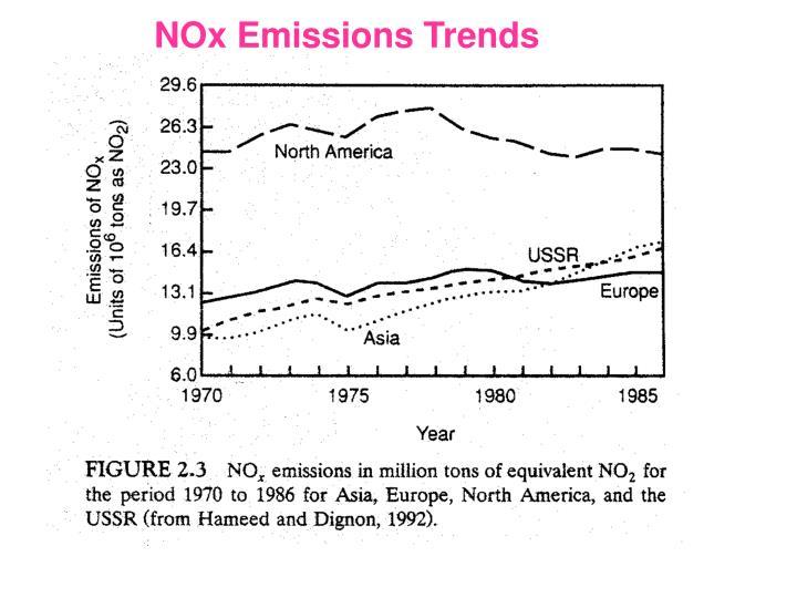 NOx Emissions Trends