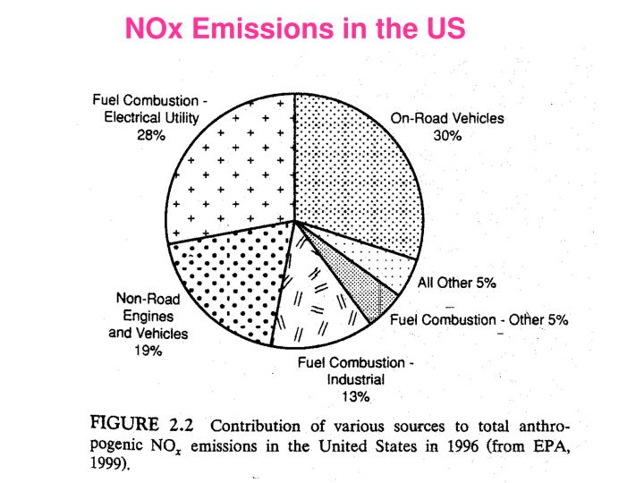 NOx Emissions in the US