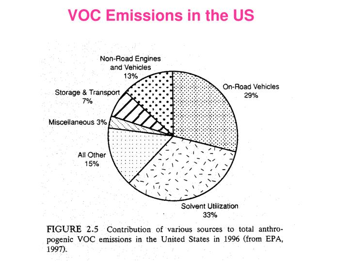VOC Emissions in the US