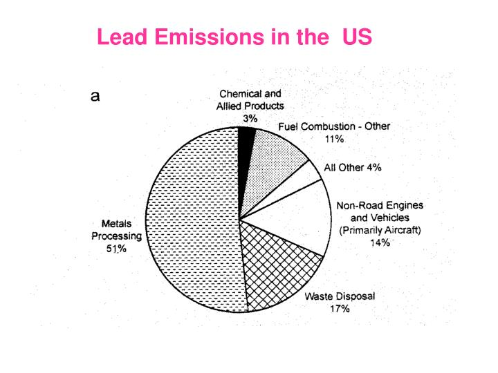Lead Emissions in the  US
