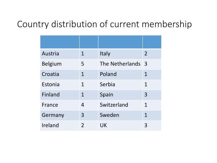 Country distribution of current membership