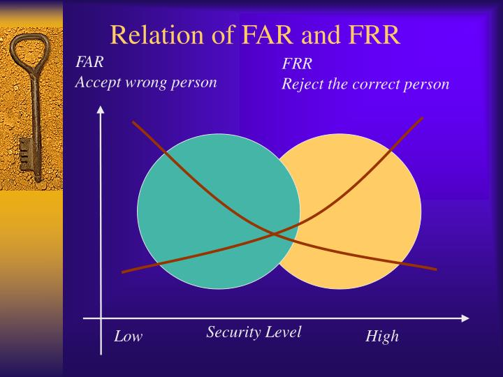 Relation of FAR and FRR