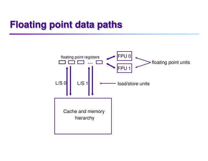 Floating point data paths