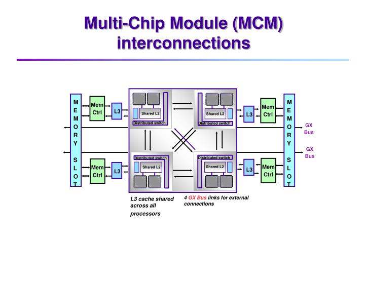 Multi-Chip Module (MCM) interconnections