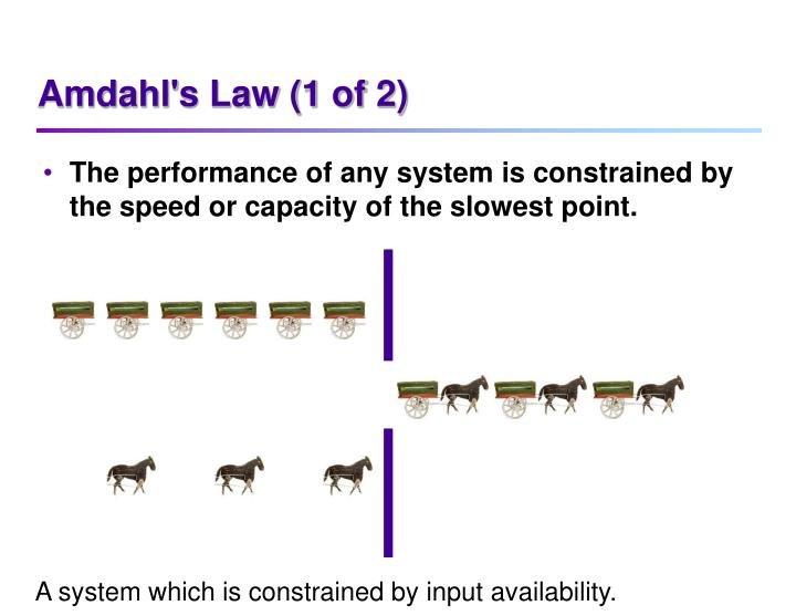 Amdahl's Law (1 of 2)