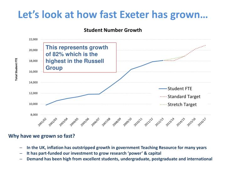 Let's look at how fast Exeter has grown…