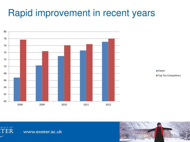 Rapid improvement in recent years