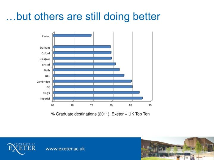 …but others are still doing better